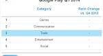 Google Play за год сократил отрыв от App Store по выручке в 1,4 раза  - Изображение 9