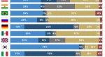 Российские игроки с Android играют в среднем по 41 минуте в день - Изображение 3