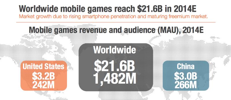 Рынок мобильных игр Китая вскоре станет крупнейшим в мире - Изображение 1