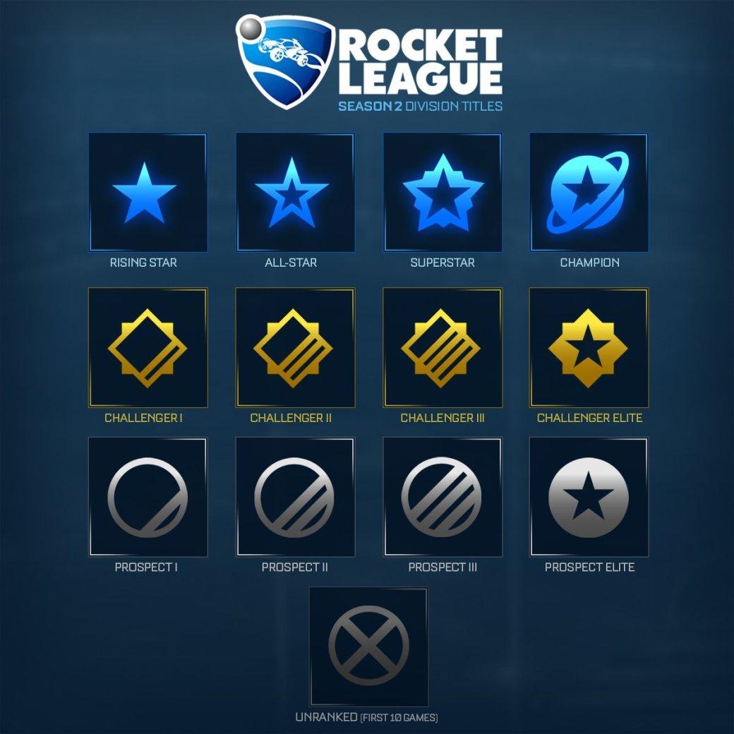 В феврале стартует второй сезон Rocket League: не бойтесь проигрывать! - Изображение 2