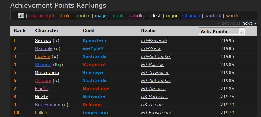 Русский игрок в World of Warcraft собрал рекордное число достижений - Изображение 2
