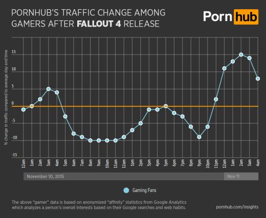 В день релиза Fallout 4 посещаемость PornHub снизилась на 10% - Изображение 2