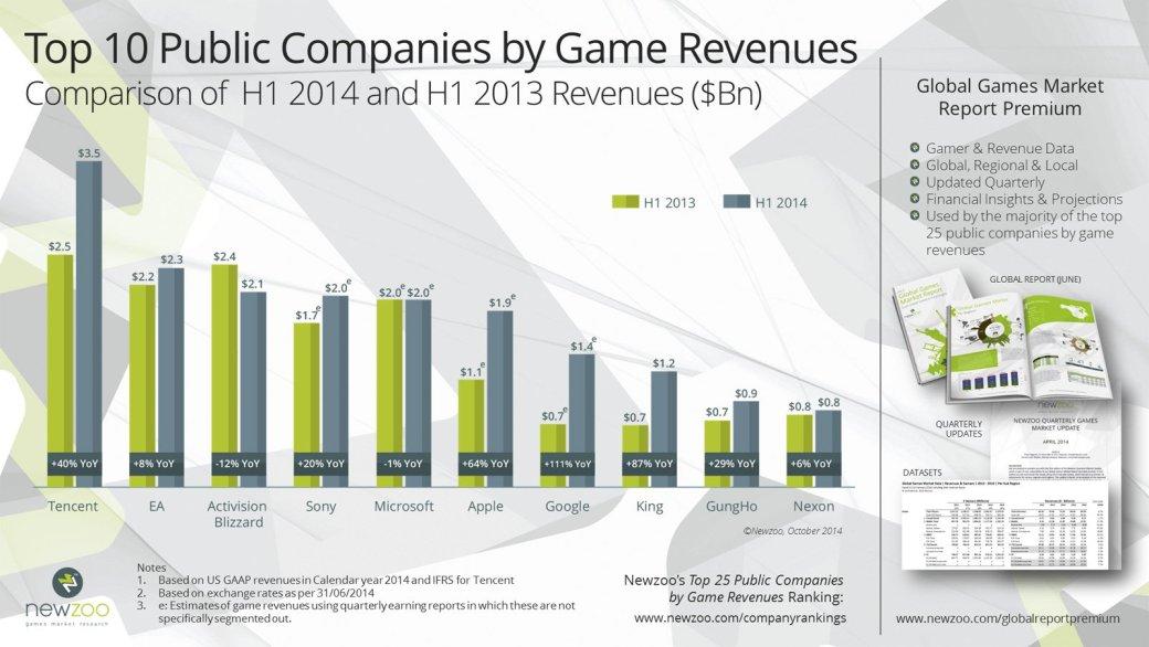 За полгода Tencent заработала на играх в полтора раза больше EA   - Изображение 2