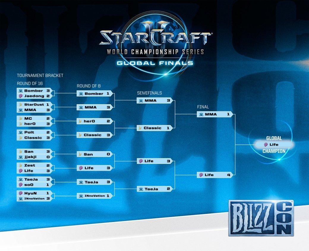 Результаты киберспортивных турниров BlizzCon 2014 - Изображение 1