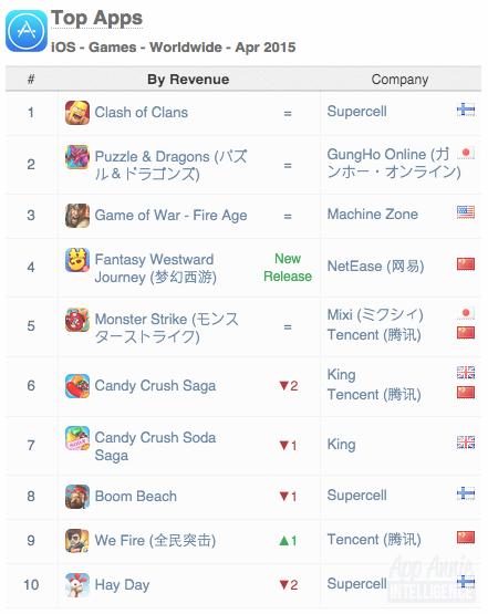 Мобильный рынок к хардкору готов: Mortal Kombat X — лидер iOS - Изображение 3
