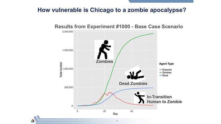 Симуляция зомби-апокалипсиса предсказала поражение людей - Изображение 2