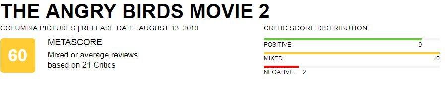 Отзывы критиков о мультфильме «Angry Birds 2 в кино». Хвалят умеренно | Канобу - Изображение 1
