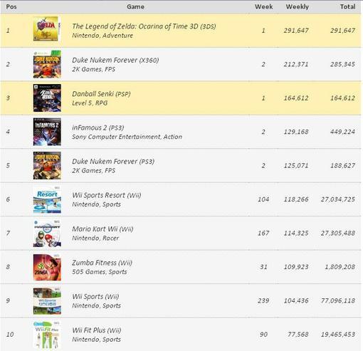 Игровые чарты (по 18 июня 2011) | Канобу - Изображение 0
