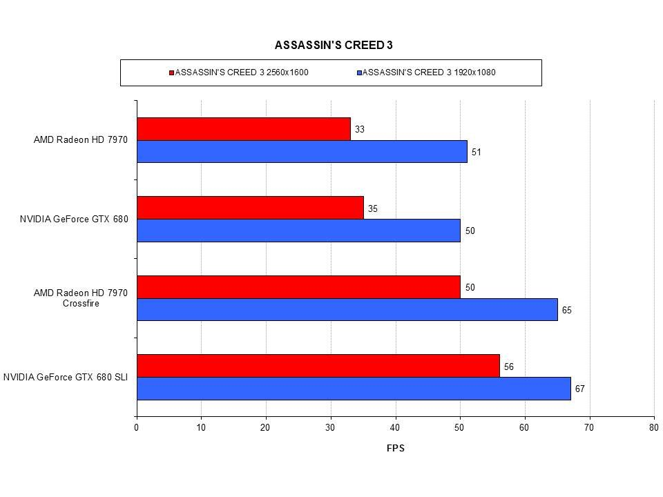 Горячее железо: AMD Crossfire VS NVIDIA SLI | Канобу - Изображение 5