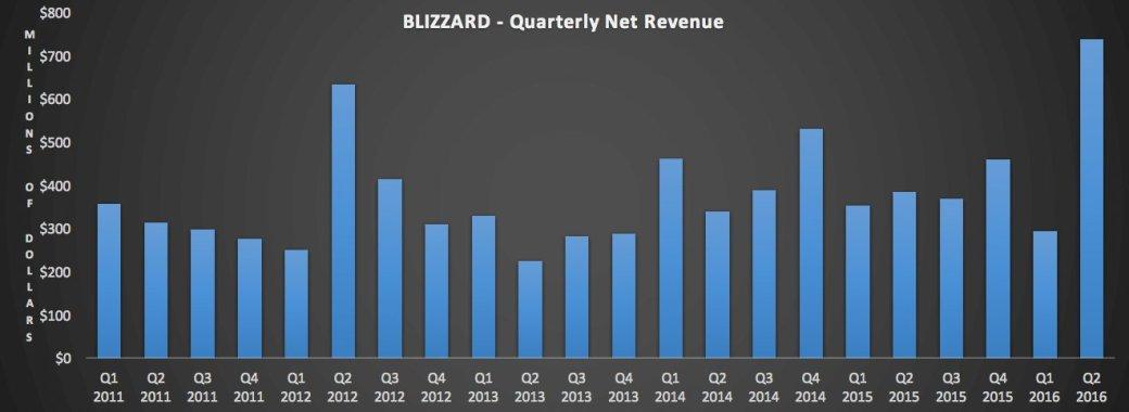 15 млн игроков уже принесли создателям Overwatch более $500 млн | Канобу - Изображение 6962