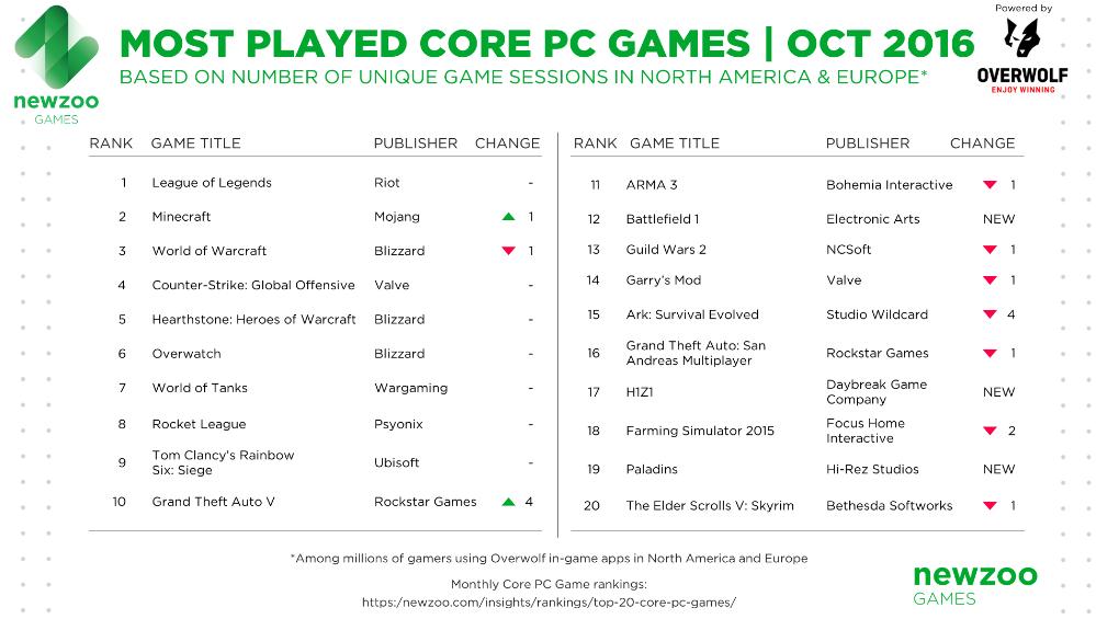 Newzoo опубликовала топ PC-игр октября, ионвыглядит очень странно | Канобу - Изображение 3201