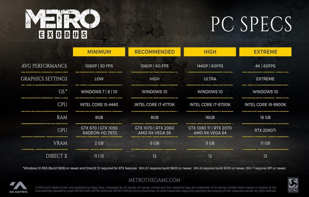 Разработчики Metro: Exodus поделились системными требованиями игры | Канобу - Изображение 2