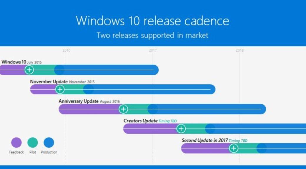 Microsoft выпустит два крупных обновления Windows 10 в 2017 году | Канобу - Изображение 11227