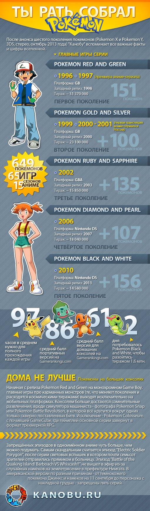 Инфографика. Ты рать собрал: Покемоноведение | Канобу - Изображение 1