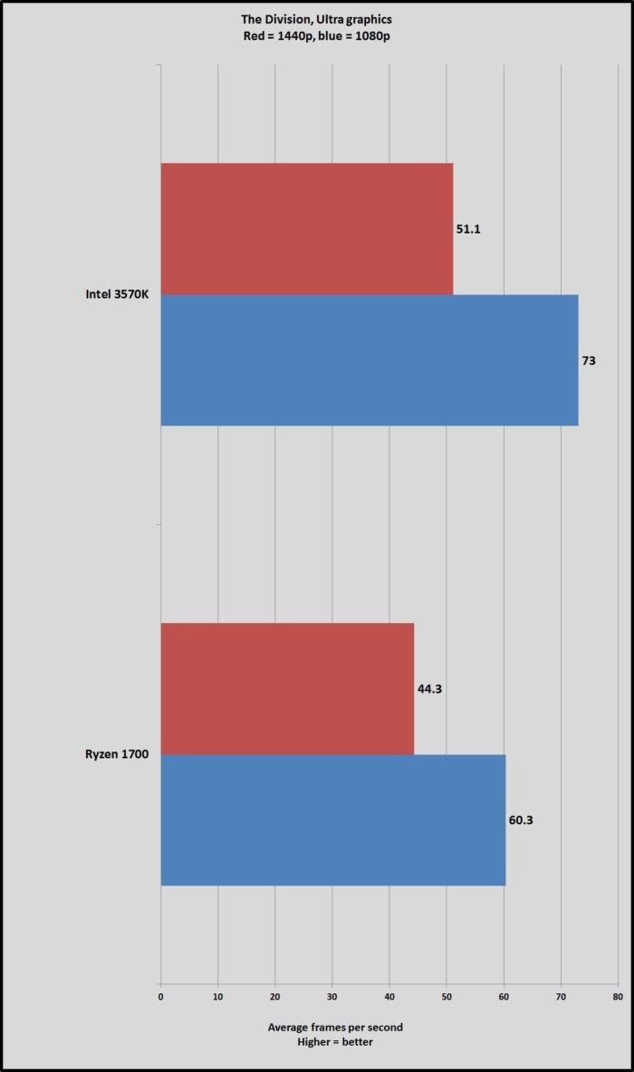 AMD Ryzen 7 1700 сравнили с процессором Intel 5-летней давности   Канобу - Изображение 5482