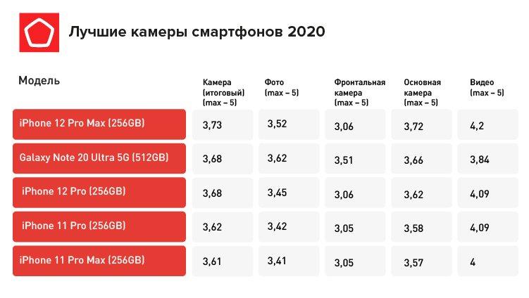 Роскачество опубликовало осенний рейтинг лучших смартфонов 2020 года